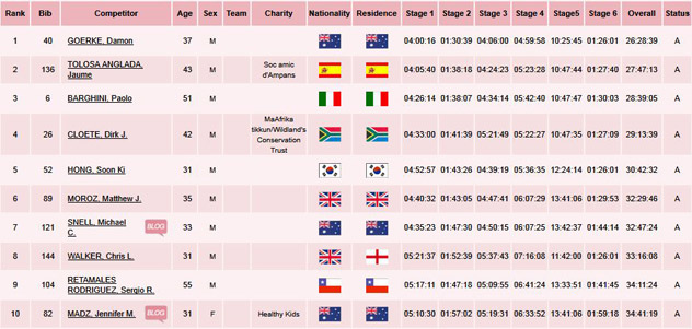 Classifica Finale Gobi March 2011