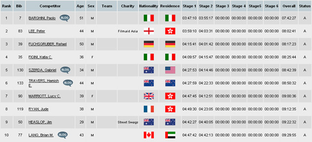 Classifica Stage 2 Jordan 2012